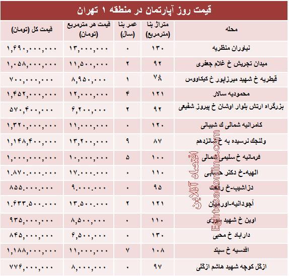 نرخ آپارتمان,قیمت آپارتمان در منطقه 1,قیمت منزل در منطقه1 تهران