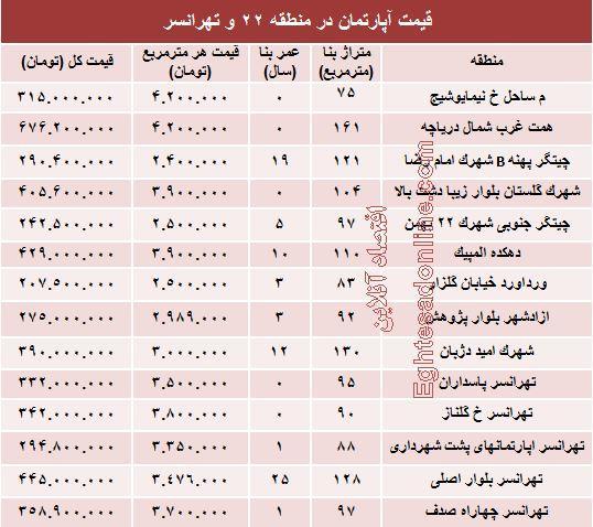 قیمت آپارتمان,قیمت آپارتمان در تهرانسر,منطقه 22