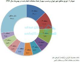 بالا رفتن ۱۷.۷درصدی تعداد معاملات مسکن تهران در بهمن ماه و رشد ۱۰.۵درصدی اجاره بها